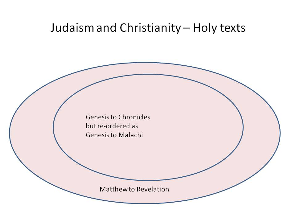 How Do You Measure The Closeness Of Judaism Christianity And Islam