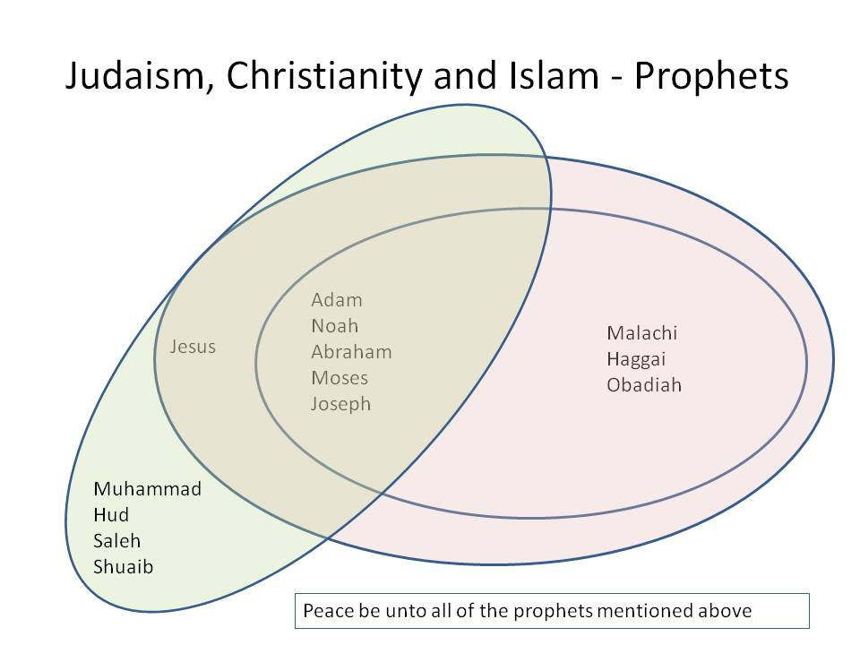 islam vs christianity and judaism relationship