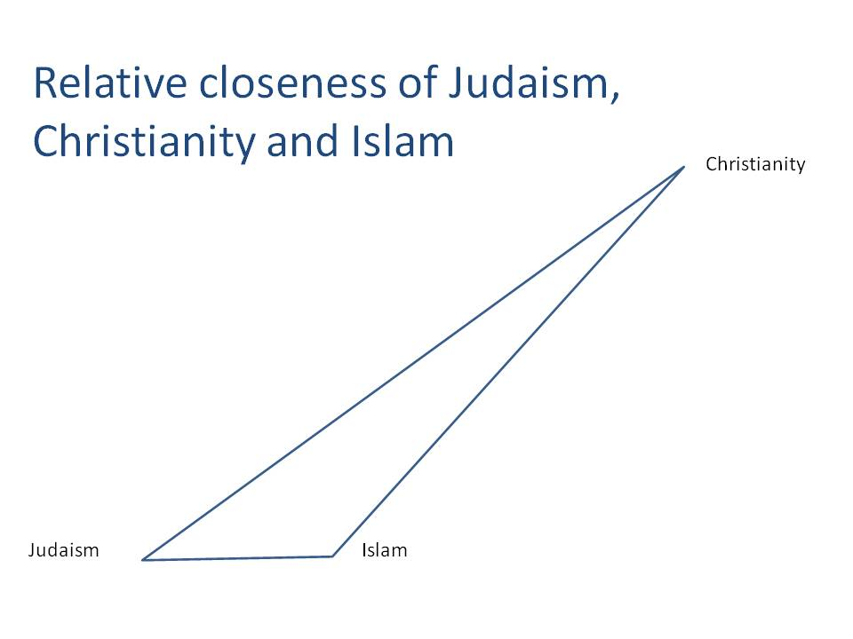 Venn Diagram Comparing Christianity And Judaism And Islam Nevse