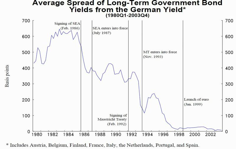 Chart of average yield spread over German bonds