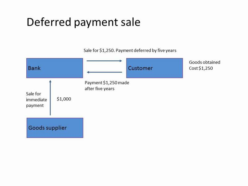 Diagram of a deferred payment sale