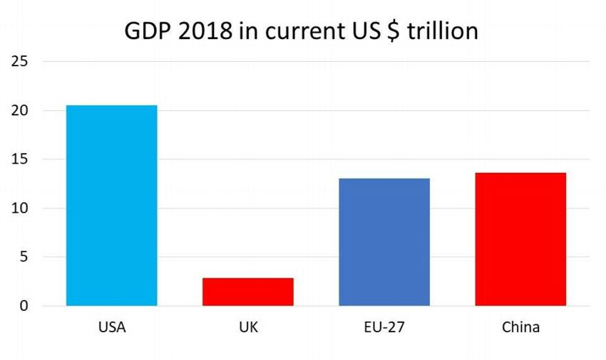 GDP 2018 in trillions of current US dollars