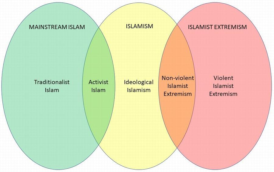 Islam Islamism