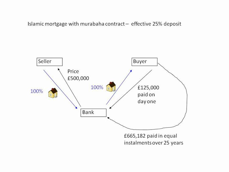 A Simple Introduction To Islamic Mortgages