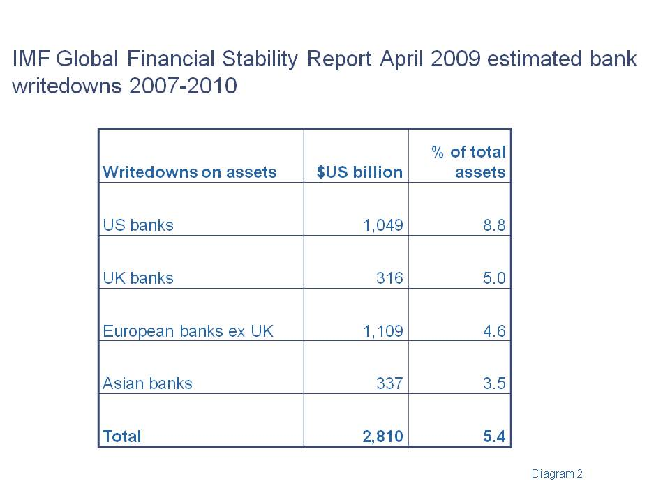 the financial crisis of 2007 2010 was United nations new york and geneva, december 2010 the financial and economic crisis of 2008-2009 and developing countries edited.