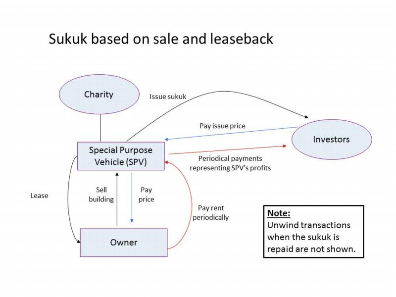 Financial risk in sukuk structures essay
