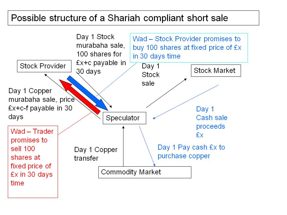 Shariah compliant forex trading